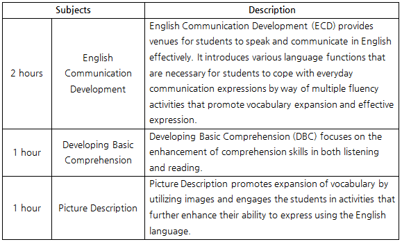 intensive-speaking-esl-subjects